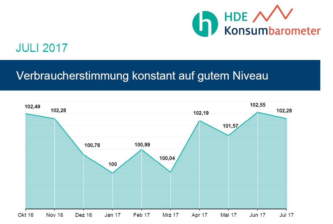 HDE-Konsumbarometer Juli 2017