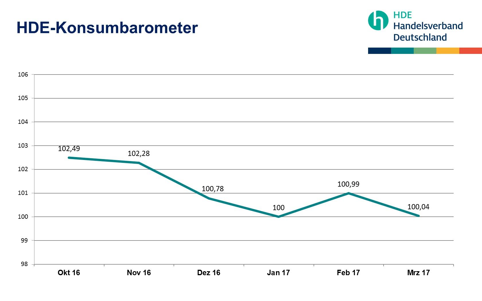 HDE-Konsumbarometer Marz 2017