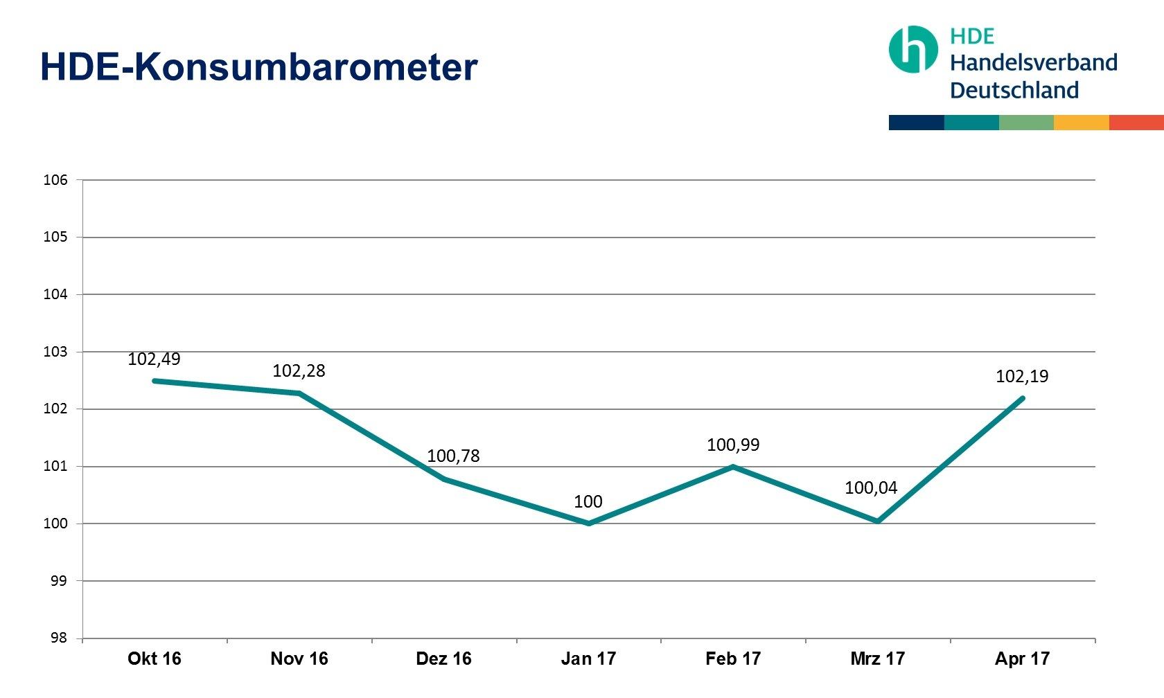 HDE-Konsumbarometer April 2017