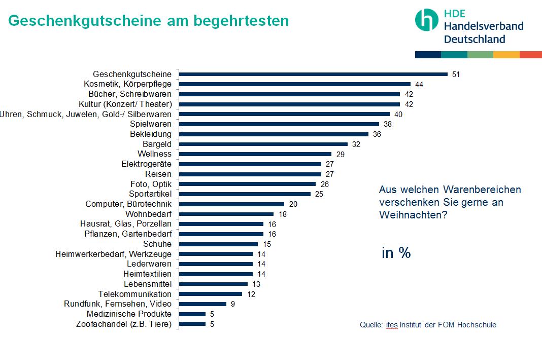Handelsverband Deutschland (HDE) - Die beliebtesten Weihnachtsgeschenke