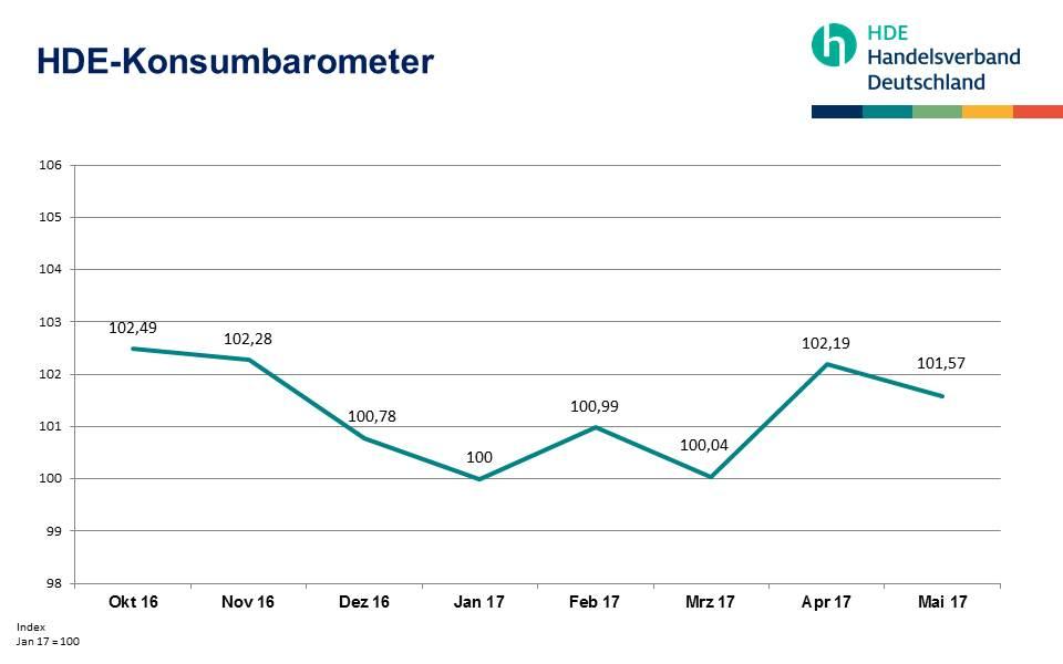 HDE-Konsumbarometer Mai 2017x