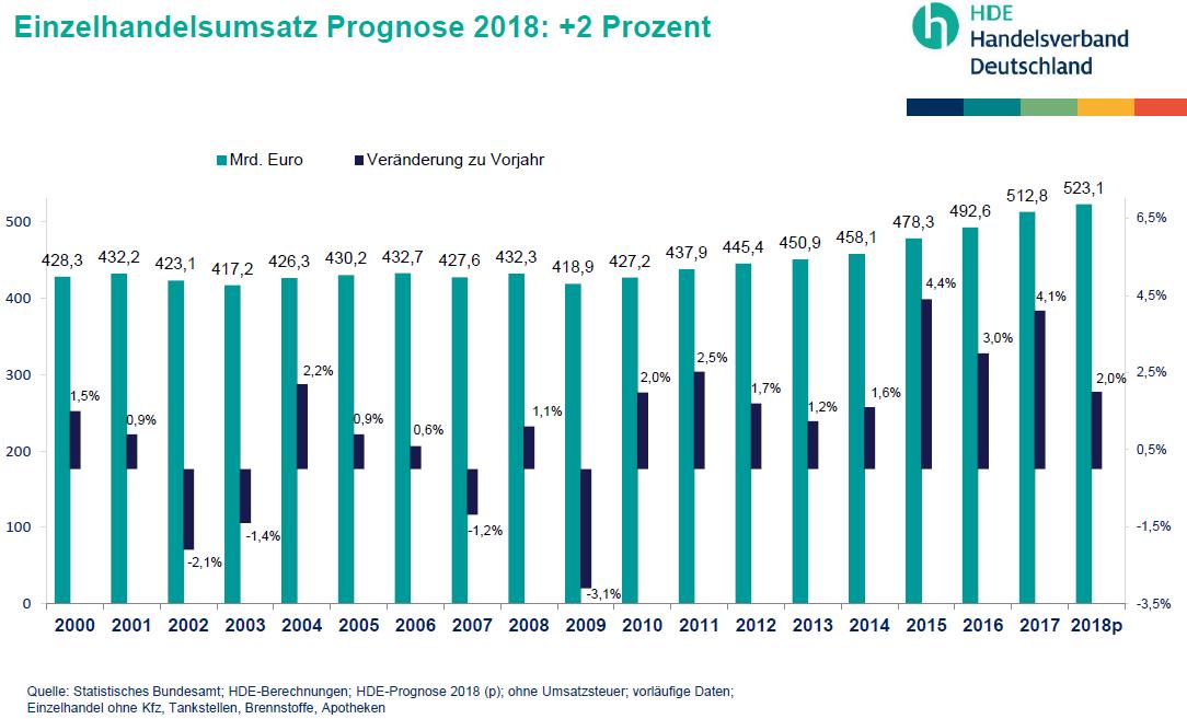 HDE Prognose 2018
