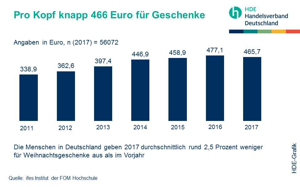 Handelsverband Deutschland (HDE) - Pro Kopf Ausgaben für Geschenke 2017