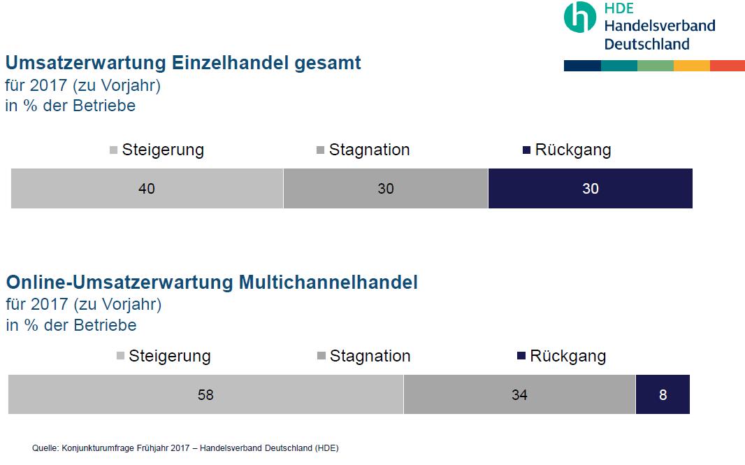 Handelsverband Deutschland Hde Hde Frühjahrspressekonferenz 2018