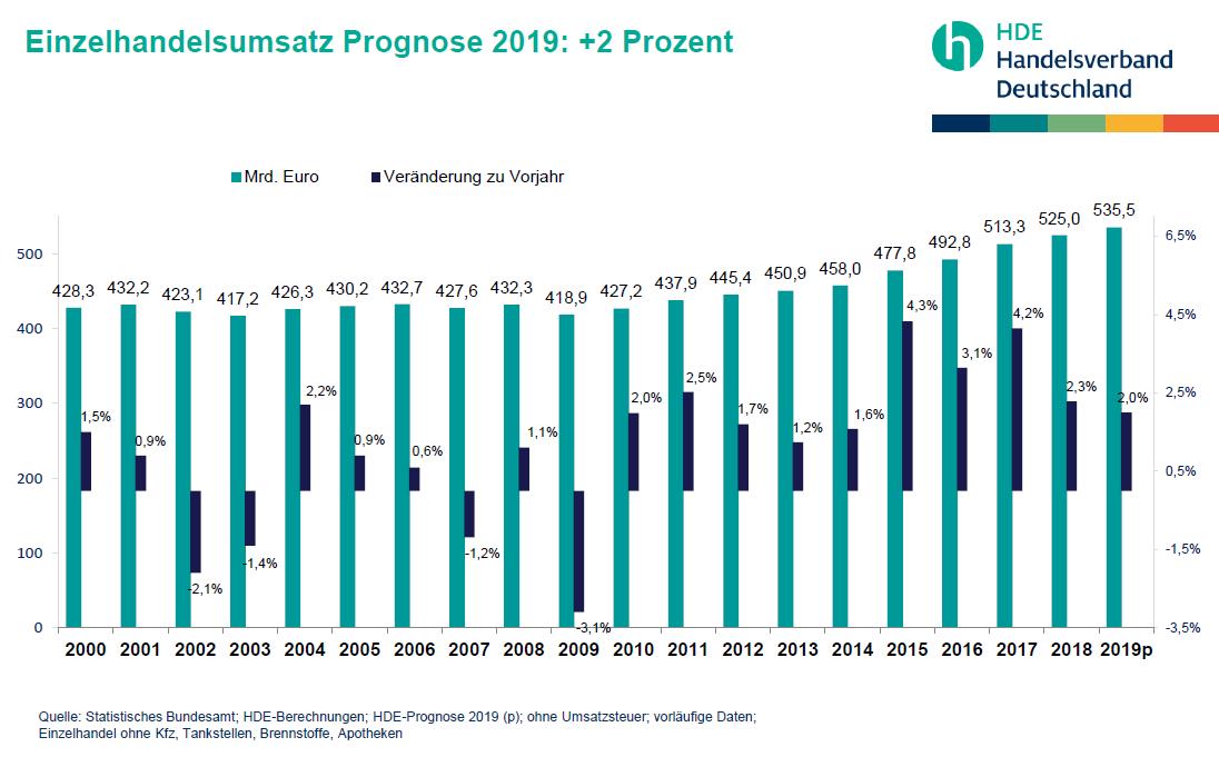 Handelsverband Deutschland Hde Umsatzentwicklung Im Einzelhandel