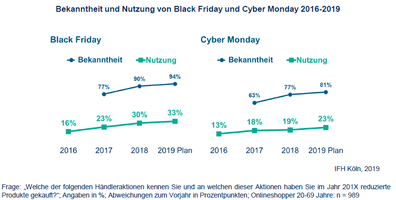 BlackFriday Bekanntheit